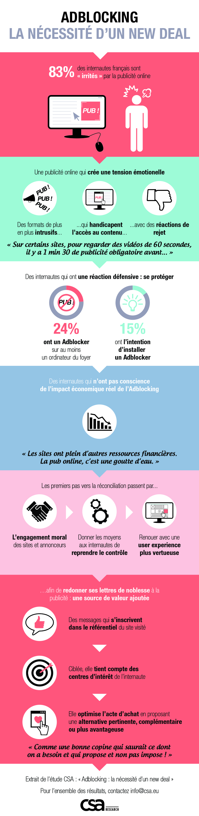 Infographie AdBlock CSA