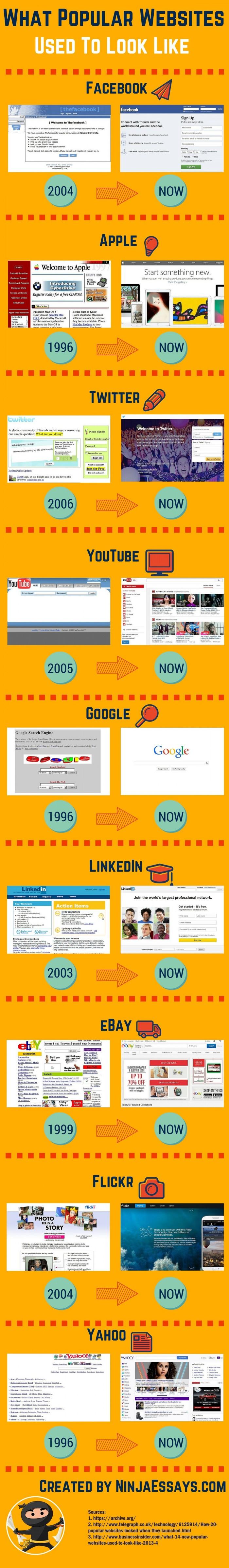 Infographie évolution des sites web