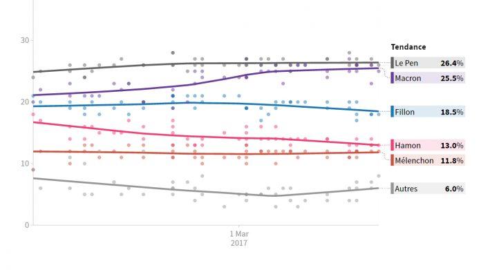 Sondage élection présidentielle 2017