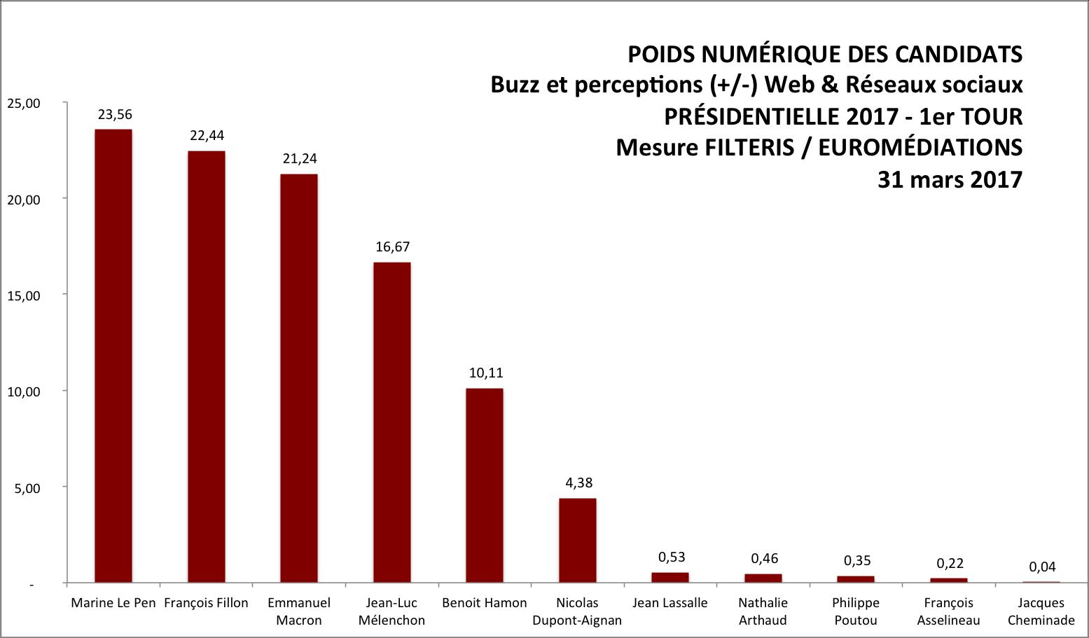 Dernier sondage Filteris éléction présidentielle 2017