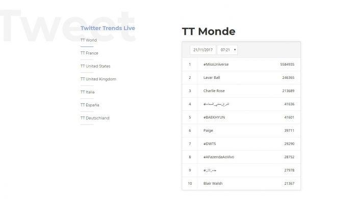 Top tweet monde Twitter live